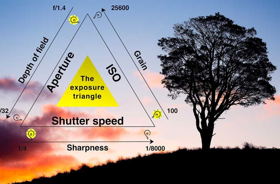 Guide to Understanding Exposure